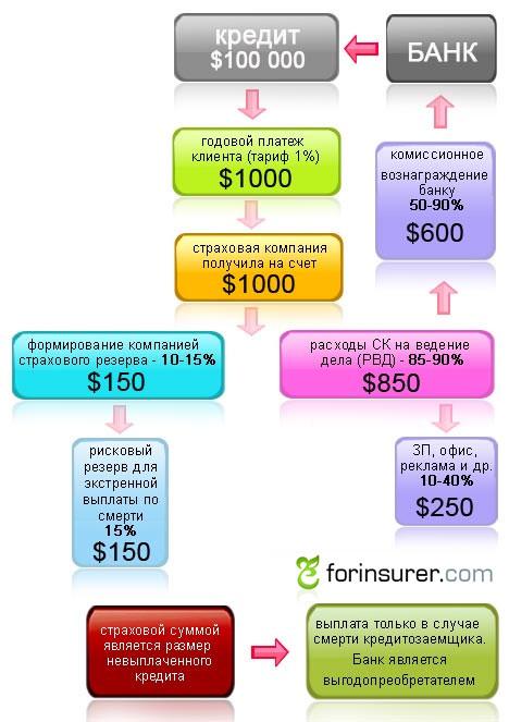 Схема страхования жизни заемщика кредита (классика)