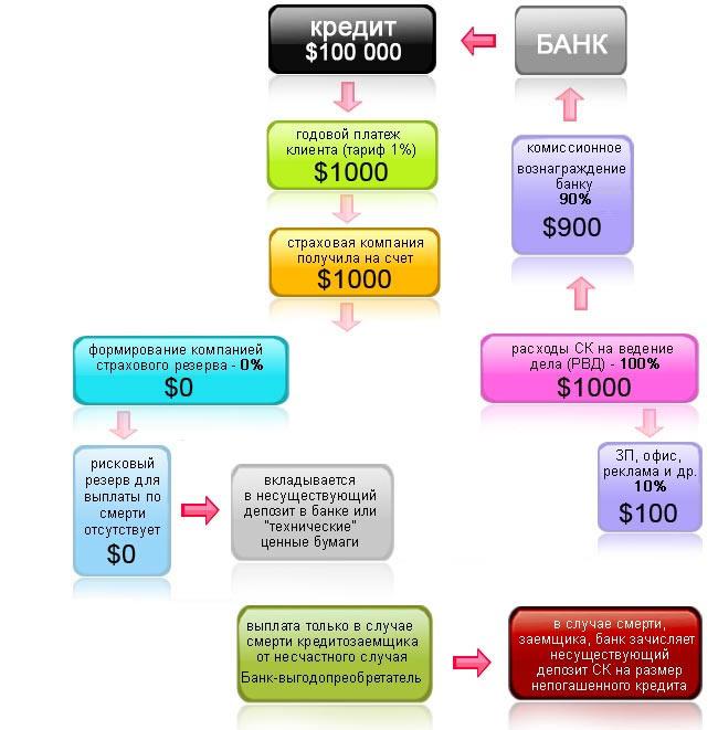 Схема страхования жизни