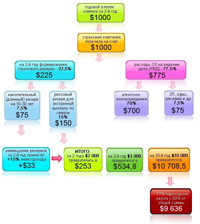MLM-схема накопительного