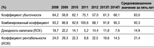 Показатели прибыльности перестраховочных компаний, 2008-2014 (прогноз) гг.