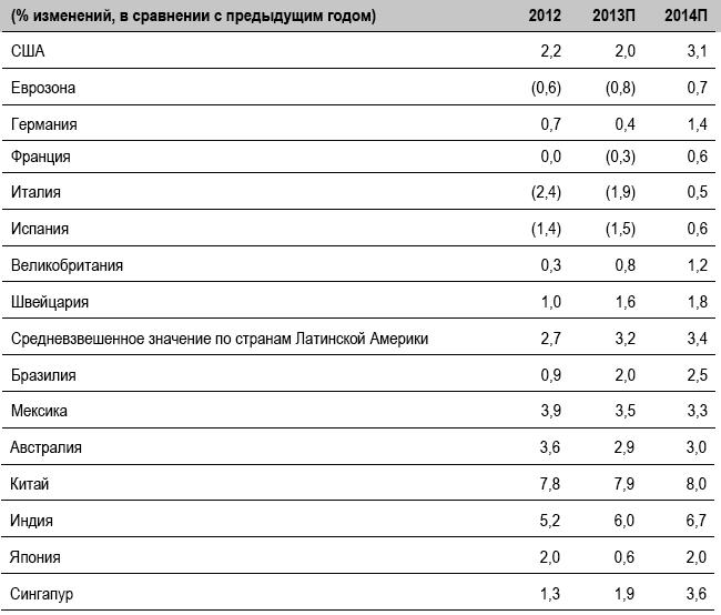 Экономический прогноз: реальный ВВП в 2012-2014 гг.