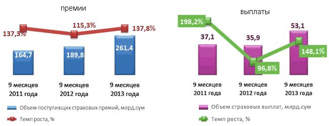 Динамика премий и выплат по входящему перестрахованию в Узбекистане, 9 месяцев 2011-2013 гг