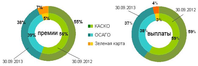 Структура валовых страховых премий и выплат по автострахованию за 9 месяцев 2012-2013 года
