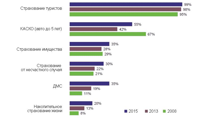 Уровень охвата среднего класса страховыми услугами, 2008-2015 гг