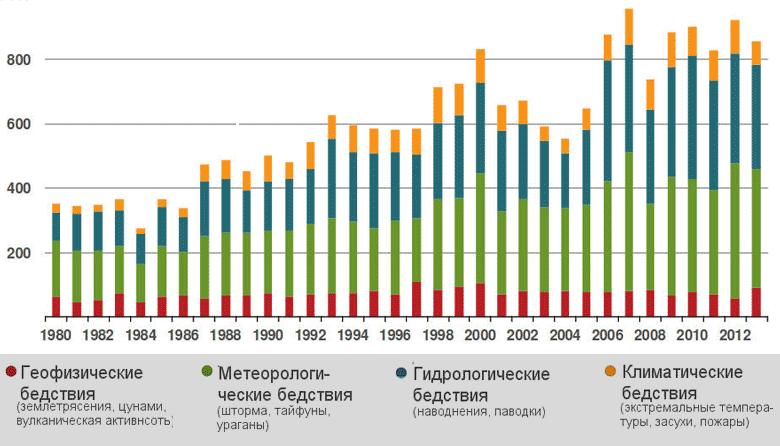 Убытки страховщиков от стихийных бедствий и техногенных катастроф в 2013 году превысили $45 млрд.