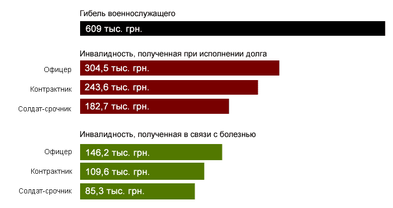 Размер компенсации в случае смерти или инвалидности военнослужащего в Украине в 2014 году