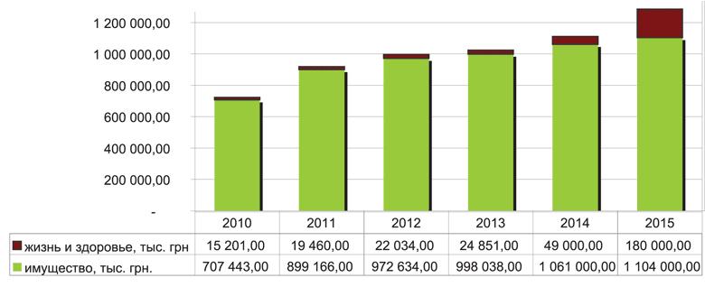 Динамика общего объема и структуры возмещений по ОСАГО в 2010-2013 гг и прогноз на 2014-2015 гг