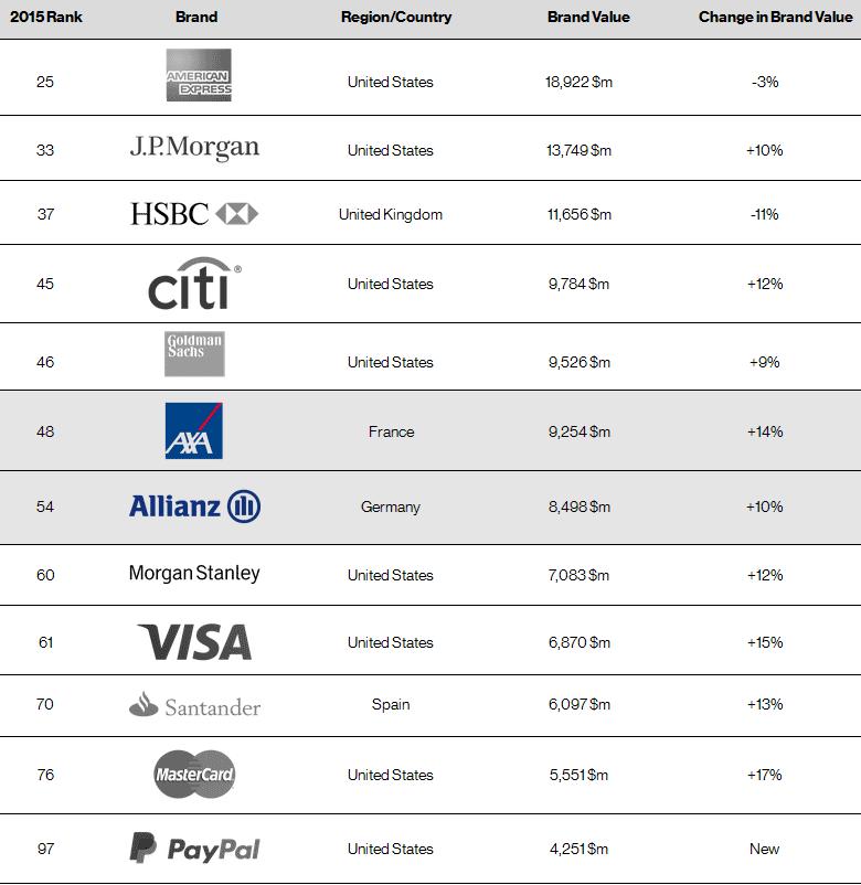 Рейтинг Best Global Brands 2015 в финансовом секторе