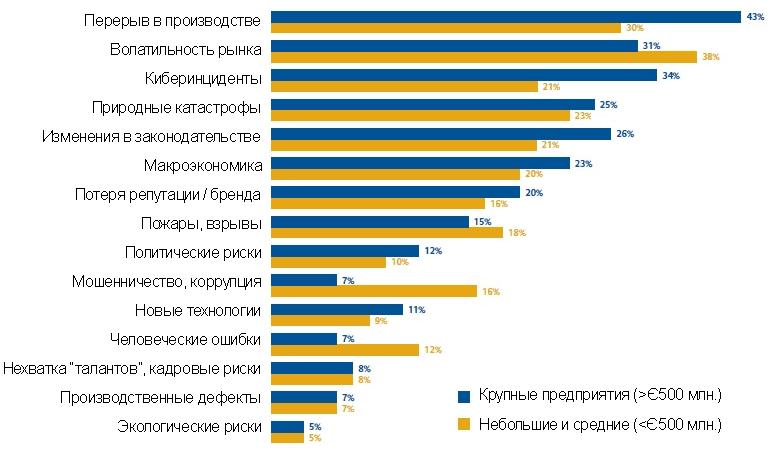 ТОП-15 бизнес-рисков в разрезе предприятий в 2016 году