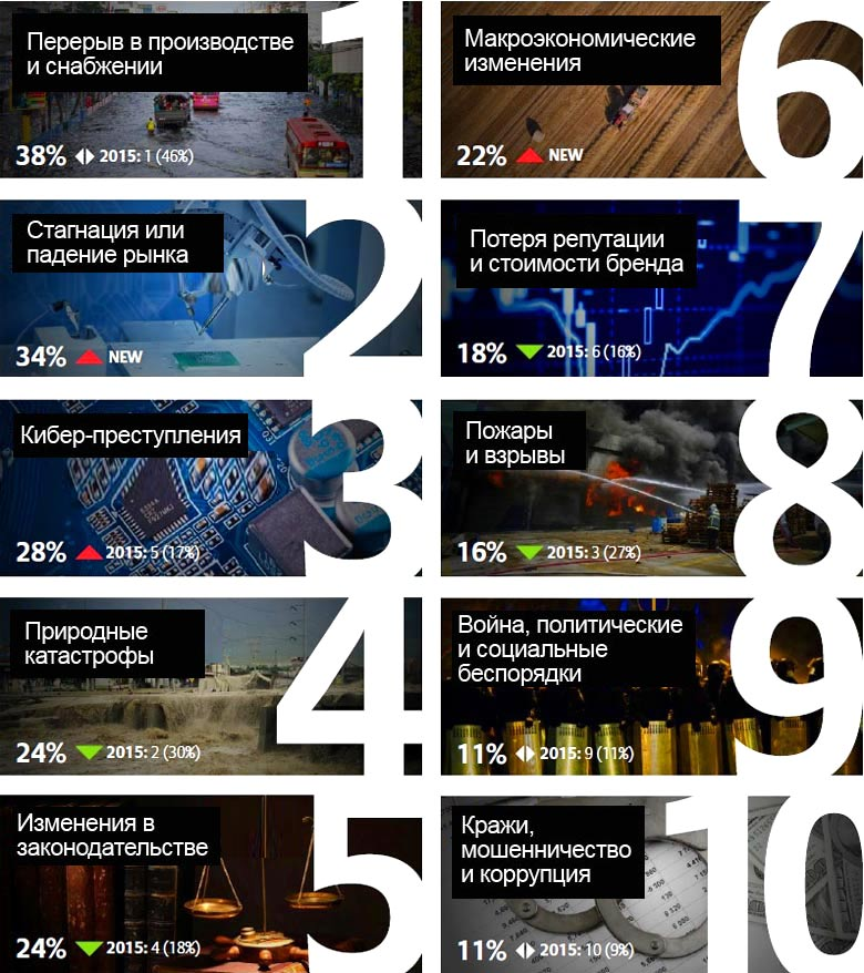 ТОП-10 Глобальных бизнес-рисков в 2016 году