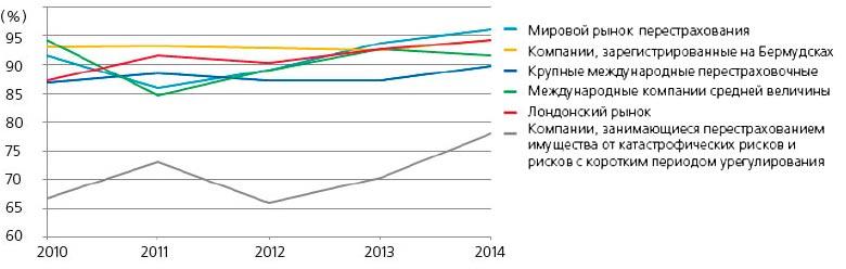 Динамика комбинированных коэффициентов убыточности перестраховщиков в 2010-2014