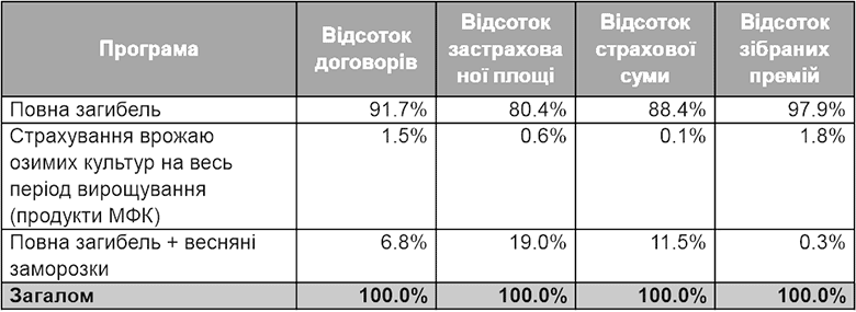 Данные по основным продуктам страхования