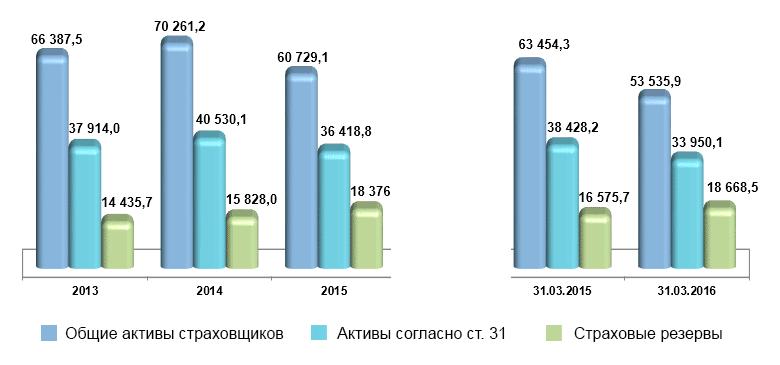 Динамика активов и объемов страховых резервов страховщиков