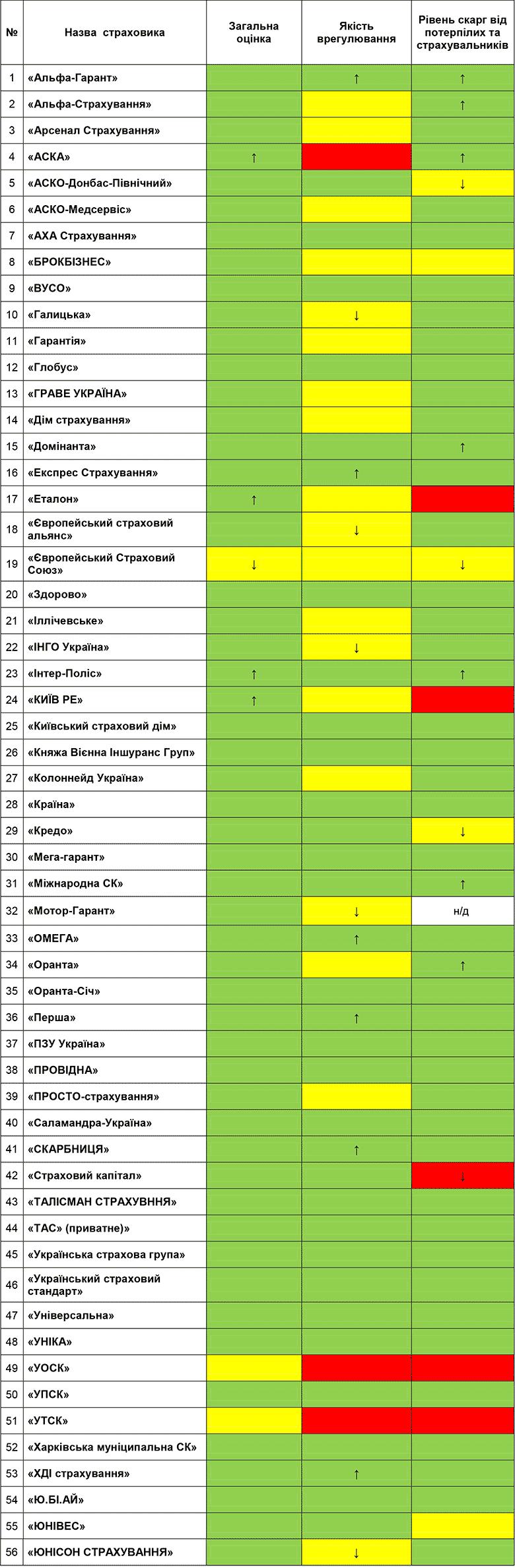 Показатели качества работы страховщиков ОСАГО за 2 квартал 2016 года