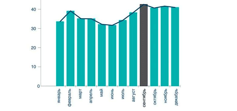 Динамика обращений по несчастным случаям из расчета в среднем за день