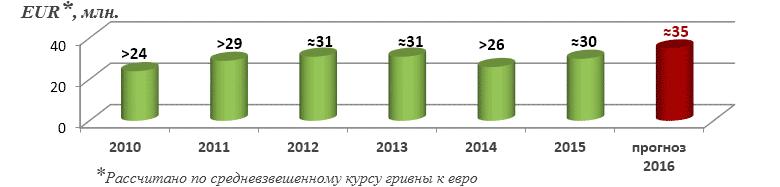Суммы страховых премий по договорам «Зеленая карта» 2010-2016 гг