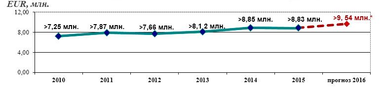 Суммы, оплаченные по требованиям иностранных урегулировщиков в 2010-2016 гг