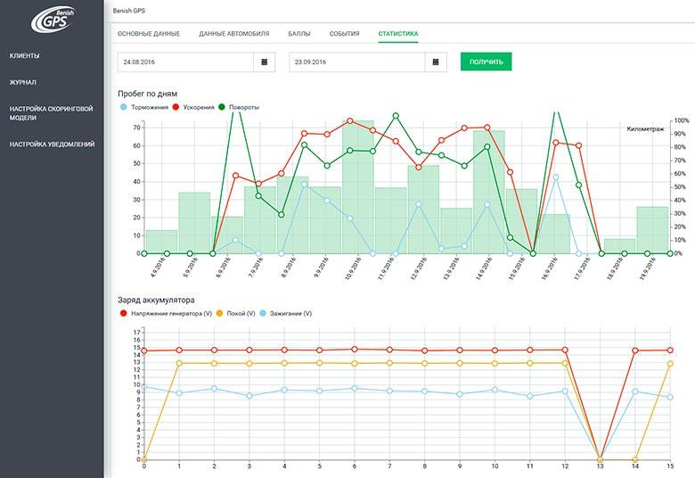 Административная панель страховщика. Учетная запись менеджера. Оценка качества вождения