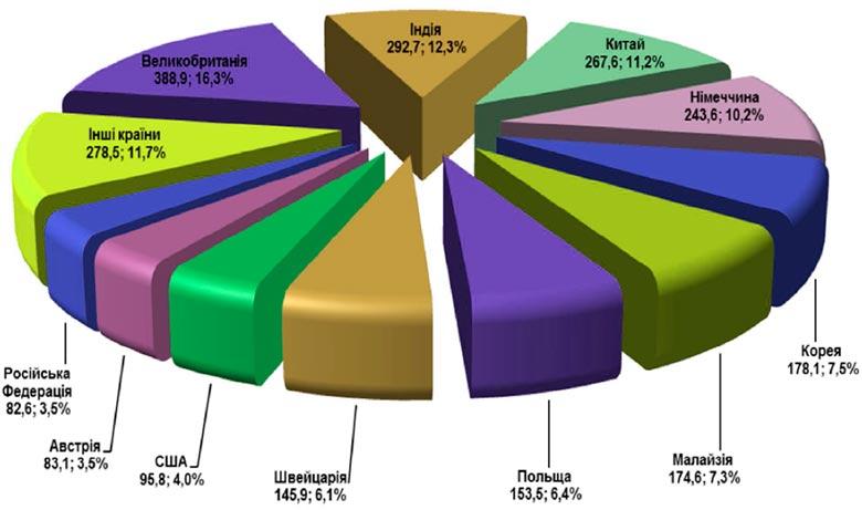 Структура исходящего перестрахования у нерезидентов в разрезе стран
