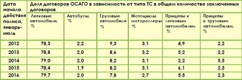 Структура портфеля ОСАГО в зависимости от типа транспортного средства