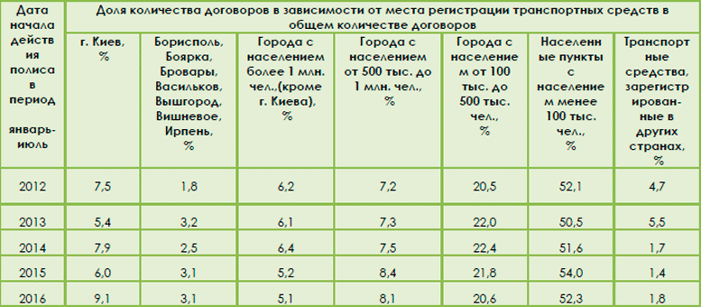 Структура портфеля ОСАГО в зависимости от места регистрации транспортного средства