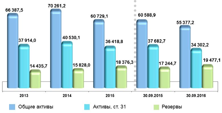 Динамика активов и резервов страховщиков в 2013-2016