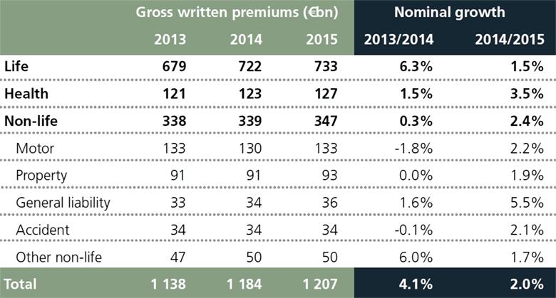 Динамика премий на европейском страховом рынке в 2013-2015 годах