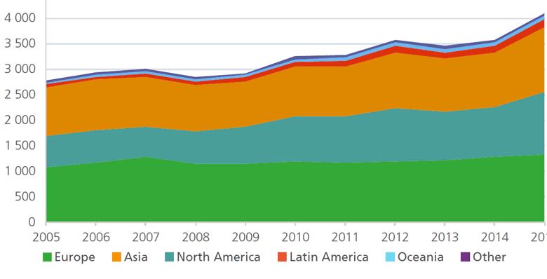 Динамика премий на глобальном страховом рынке в 2013-2015 годах